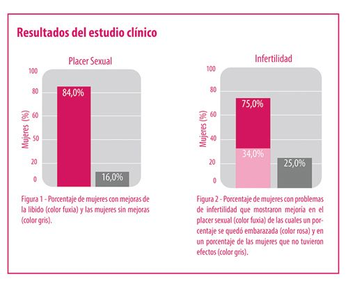 Gráfica placer sexual